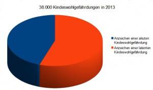 38.000 Kindeswohlgefährdungen in 2013
