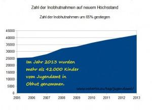 Im Jahr 2013 wurden mehr als 42.000 Kinder vom Jugendamt in Obhut genommen.