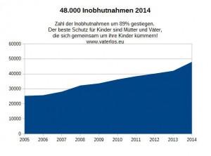 48.000 Inobhutnahmen 2014